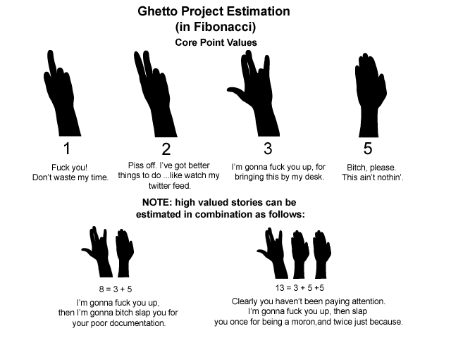 Ghetto Project Estimation in Fibonacci
